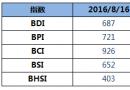 BDI指数五连涨至687点
