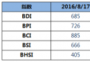 BDI指数周三下跌2点