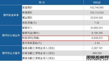 """万海航运""""减法""""策略跑赢台湾船公司"""