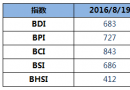 BDI指数上周五上升1点