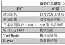 新船订单跟踪(08.15―08.21)