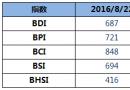 BDI指数周一上升4点