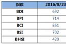 BDI指数周二上升5点