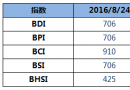 BDI指数周三大涨14点