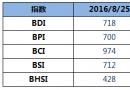 BDI指数周四继续大涨12点