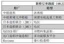 新船订单跟踪(08.22―08.28)