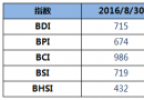 BDI指数周二下跌5点