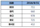BDI指数连续两日下跌至711点