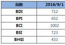 BDI指数周四上升1点