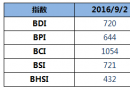 BDI指数上周五上升8点