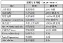 新船订单跟踪(08.29―09.04)