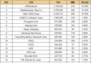 最新20大班轮公司排名出炉(2016.9.6)