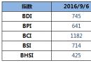 BDI指数周二大涨21点