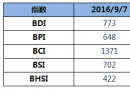 BDI指数五连涨至年内新高773点