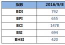 BDI指数六连张至年内新高792点