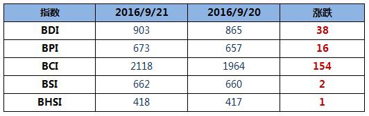 BDI指数破900点再创年内新高