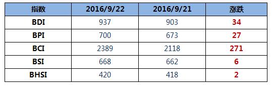 BDI指数周四大涨34点至937点