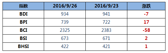 BDI指数周一下降7点至934点