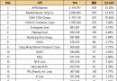 最新20大班轮公司排名出炉(2016.10.9)