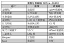 新船订单跟踪(09.26―10.08)