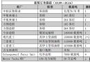 新船订单跟踪(10.09―10.16)