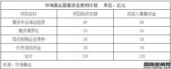 中海集运募资增强租赁业务能力