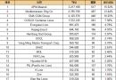 最新20大班轮公司排名出炉(2016.11.4)