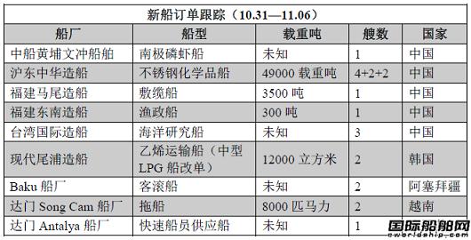 新船订单跟踪(10.31—11.06)