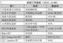 新船订单跟踪(10.31―11.06)
