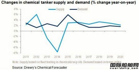 运力过剩导致化学品船运价低迷