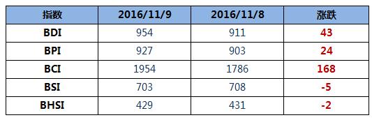 BDI指数周三大涨43点创年内新高