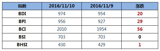 BDI指数周四大涨20点逼近千点