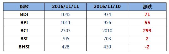 BDI指数上周五大涨71点破1000点