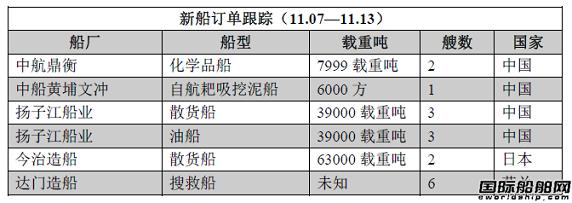 新船订单跟踪(11.07—11.13)