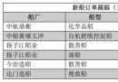 新船订单跟踪(11.07―11.13)