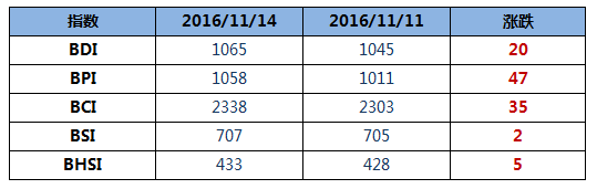 BDI指数八连涨至1065点