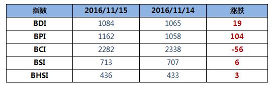 BDI指数九连涨至年内新高1084点