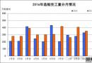 1~10月船舶工业经济运行情况