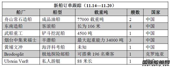 新船订单跟踪(11.14—11.20)