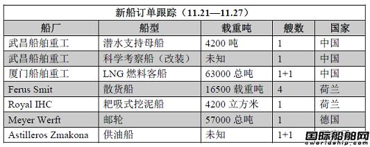 新船订单跟踪(11.21—11.27)