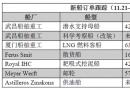 新船订单跟踪(11.21―11.27)