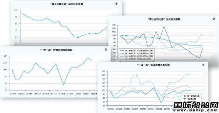 航运指数是什么_上海航运指数_航运指数怎么投资