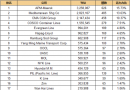 最新20大班轮公司排名出炉(2016.12.1)