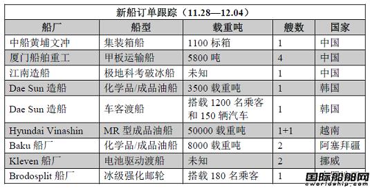 新船订单跟踪(11.28—12.04)