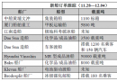 新船订单跟踪(11.28―12.04)