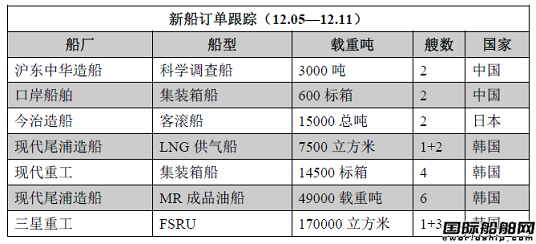 新船订单跟踪(12.05—12.11)