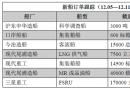 新船订单跟踪(12.05―12.11)