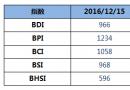 BDI指数周四大跌37点跌破1000点