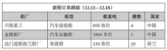 新船订单跟踪(12.12—12.18)