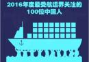 2016年度中国航运百人榜正式发布